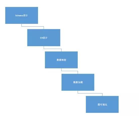一站式图应用平台