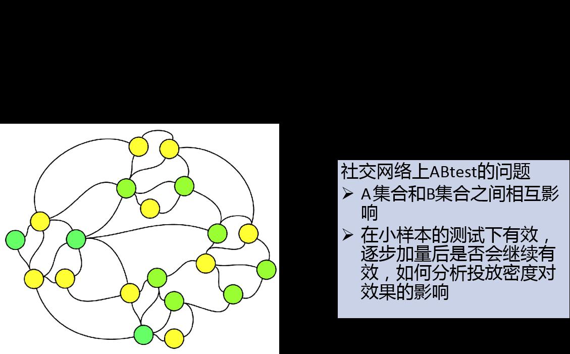 微信的机器学习与人工智能应用实践