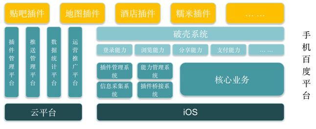 超级 App 手机百度移动搜索优化与平台化方案