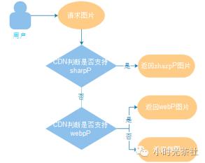 图片流量节省大杀器:基于CDN的sharpP自适应图片技术实践