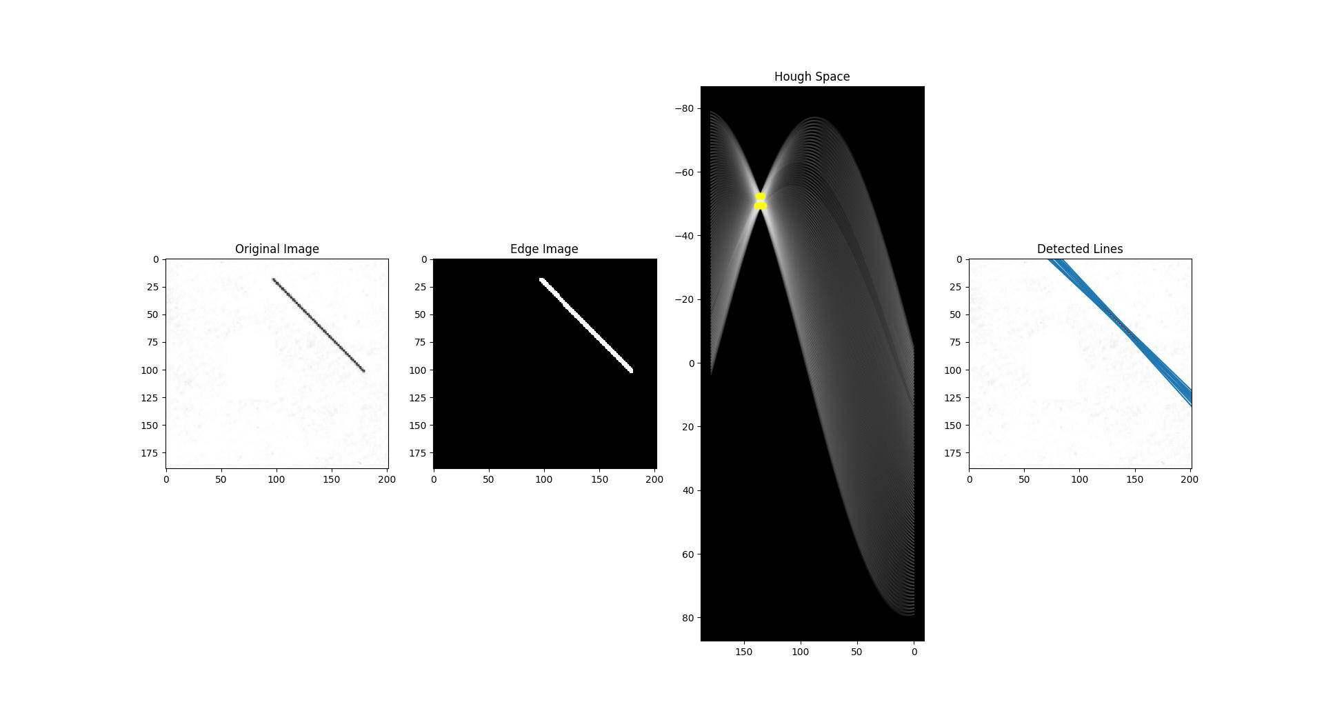 如何用霍夫变换算法实现直线检测