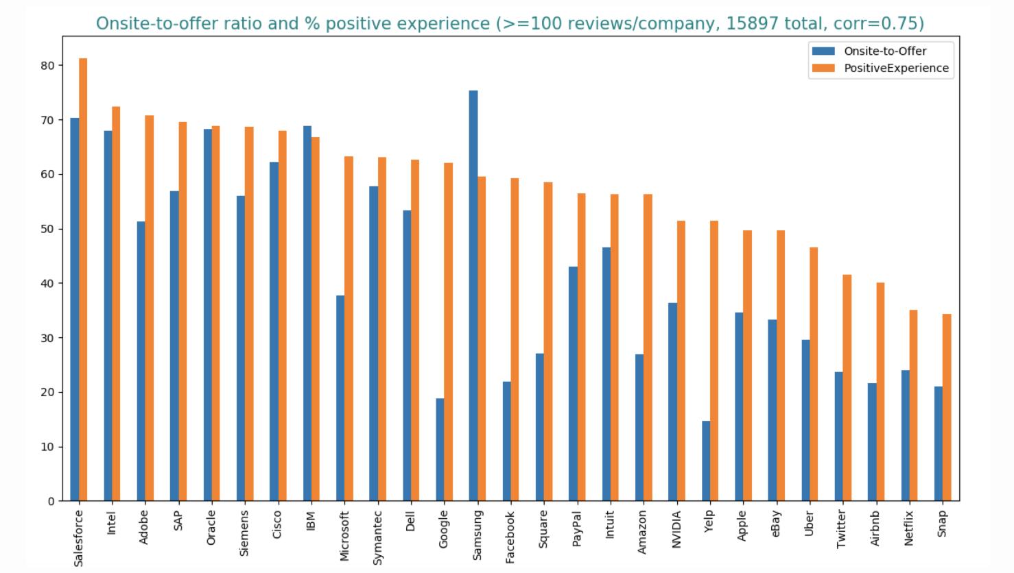 科技公司招聘大摸底:哪个公司面试最容易,哪个公司最爱给offer?