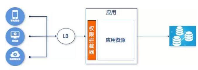 深入聊聊微服务架构的身份认证问题