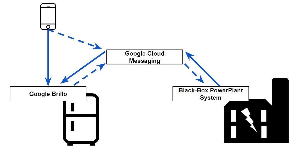 物联网的一种参考架构(第二篇)