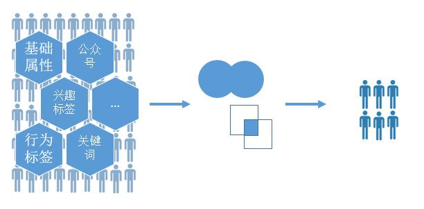 微信斑马系统:微信朋友圈广告背后的利器