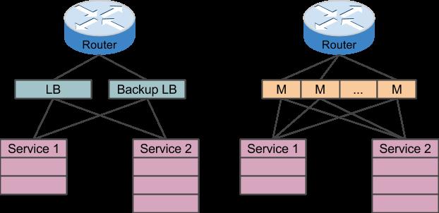 Google Maglev:基于商用服务器的负载均衡器