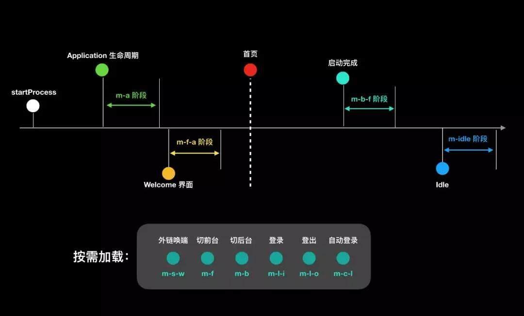 历时1年,上百万行代码!首次揭秘手淘全链路性能优化(二)