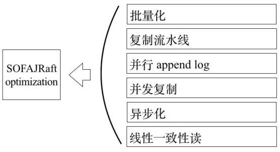 中国移动苏州研发中心消息队列高可用设计之谈