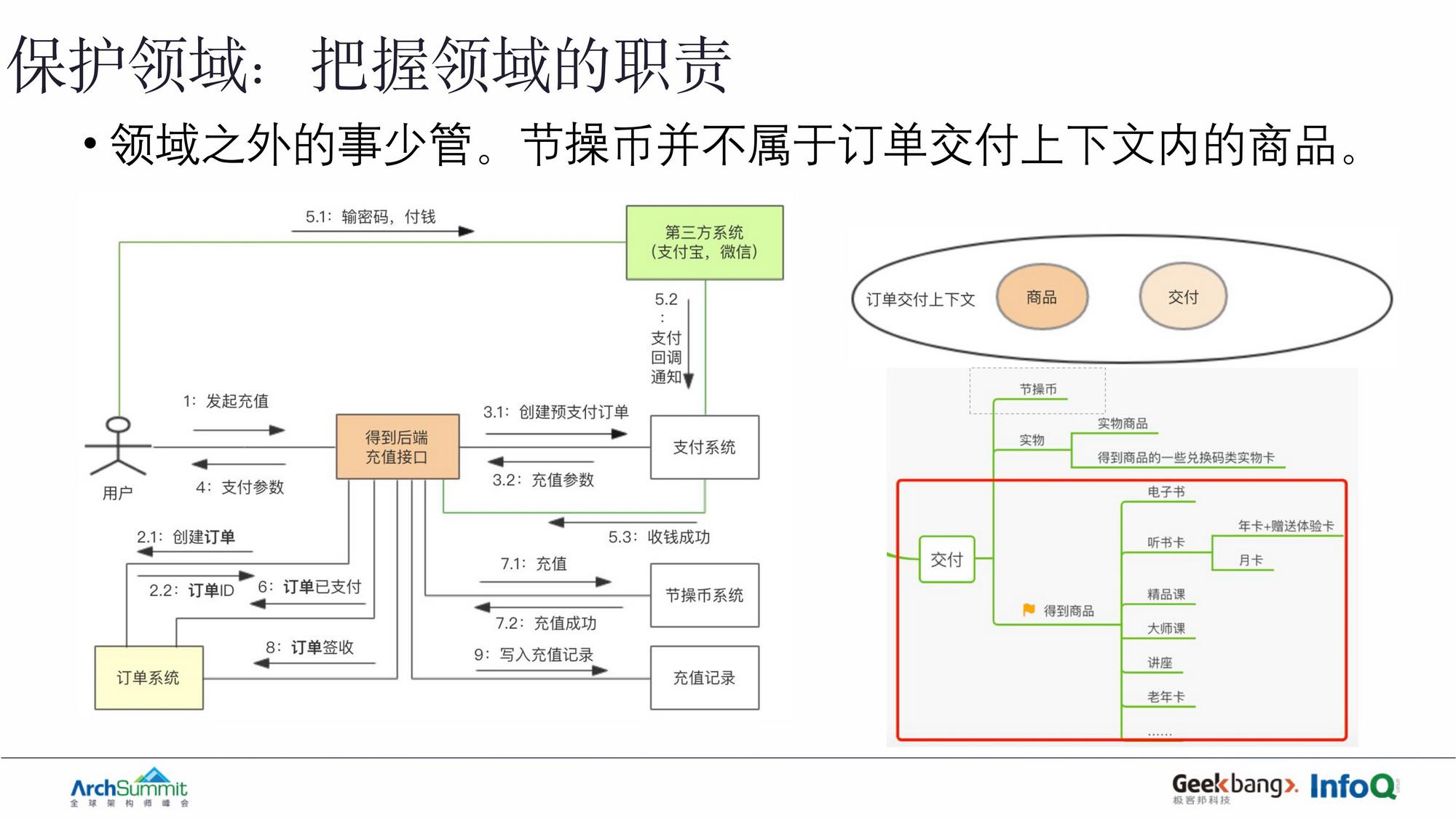 DDD战略建模在重构业务系统中的实践