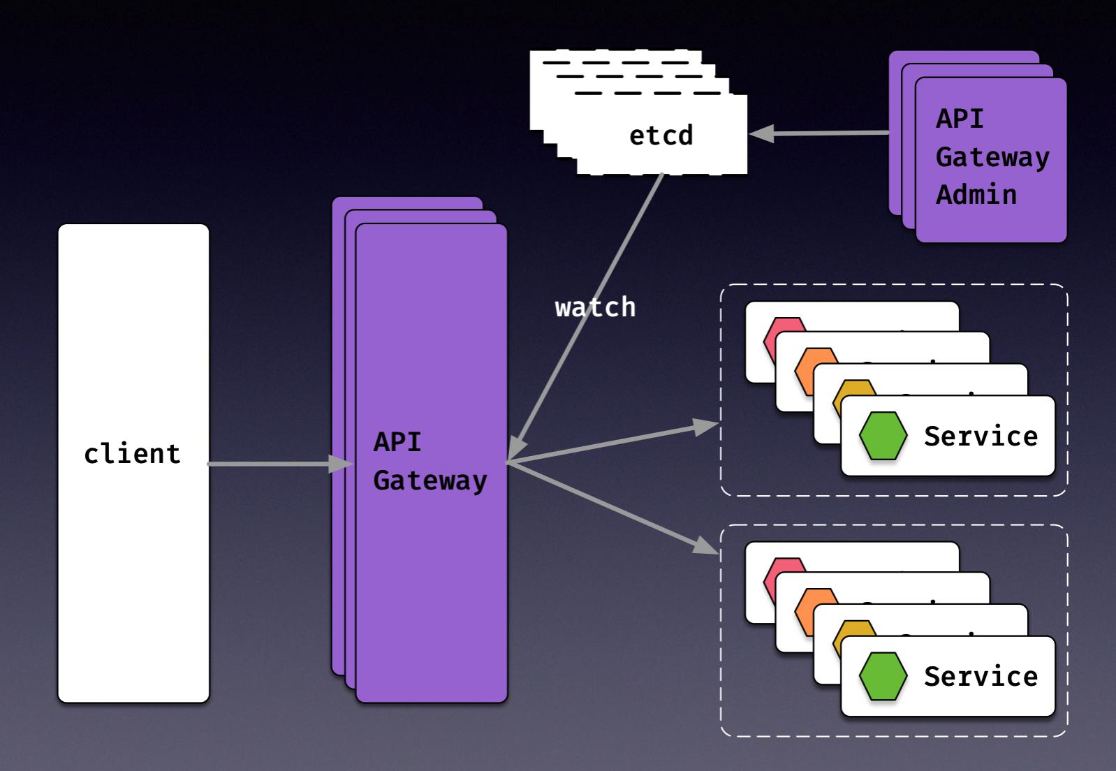 APISIX 进入 Apache 孵化器