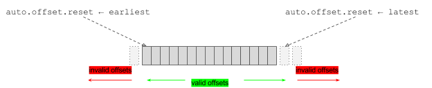 LinkedIn的Kafka分布式消息系统实践(Part 1)