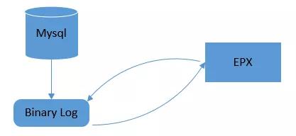 MySQL实时监听——EPX