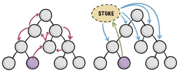 MVVM双向绑定全量版整理