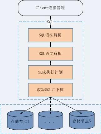 分布式数据库 UDDB 技术解读