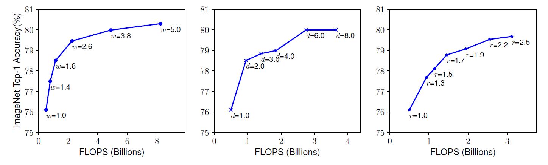 谷歌开源新模型EfficientNet:图像识别效率提升10倍,参数减少88%