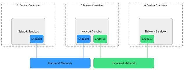 Docker发布新的网络项目,并开始招聘中国区主管