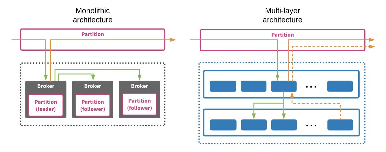 如何打造可以无限扩展的分布式消息队列?