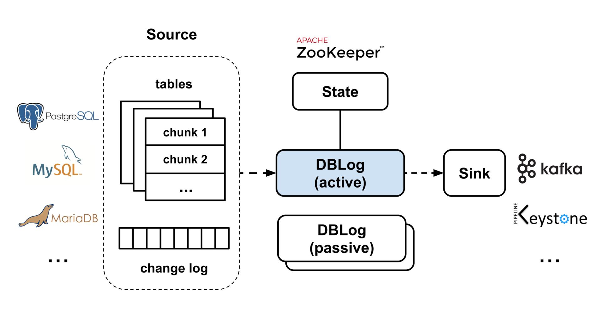 Netflix发布DBLog:一款通用的变化数据捕获框架