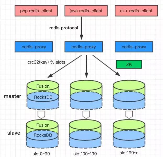 我们为什么放弃了TiDB,选择自研NewSQL