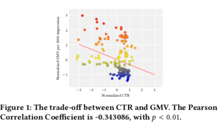 阿里提出针对多目标优化的全新算法框架,同时提升电商推荐场景GMV和CTR