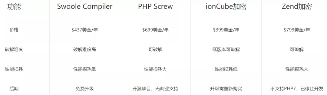 PHP代码加密实践