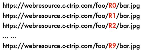一文看懂静态资源服务沉浮及其在携程的演进