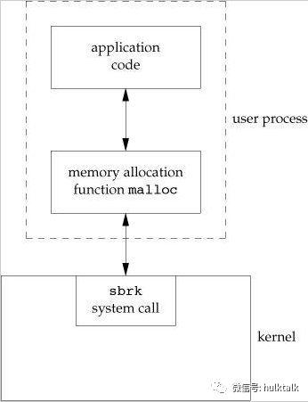 Linux编程基础知识
