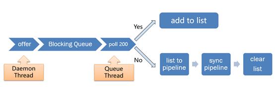 轻量级微服务流量管理实践