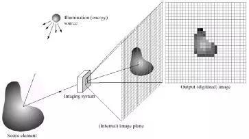 腾讯云高级研究员讲述,从成像到图像分析如何入门