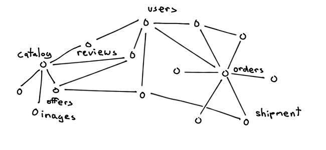 关系型数据库的分片原则