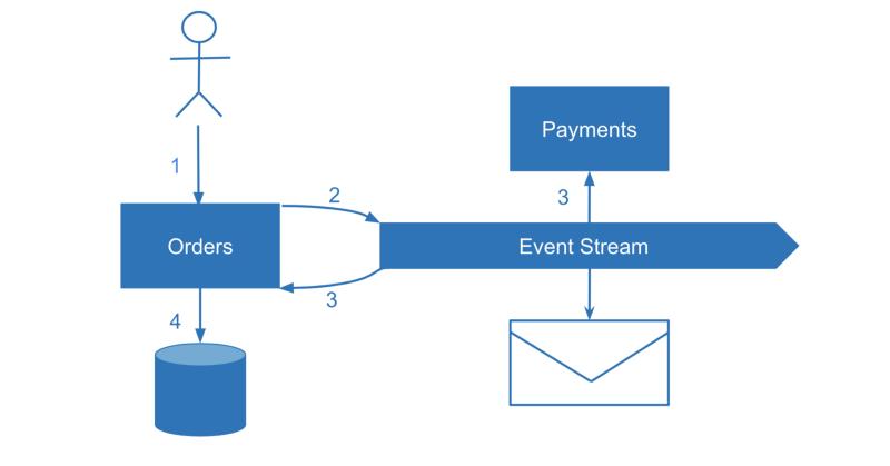 微服务数据一致性的演进:SAGA,CQRS,Event Sourcing的由来和局限