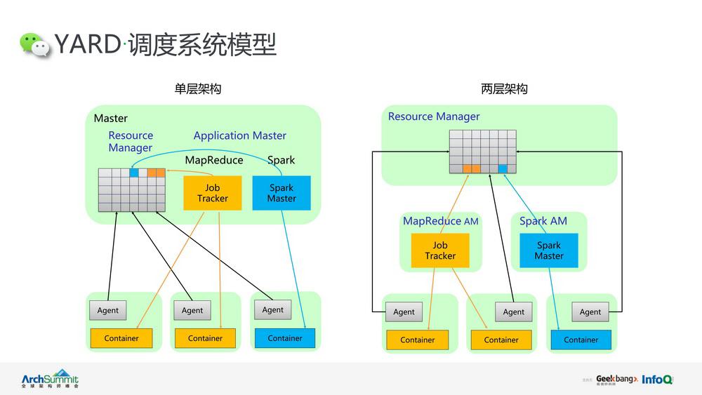 揭秘微信背后万级机器的管理者Yard平台