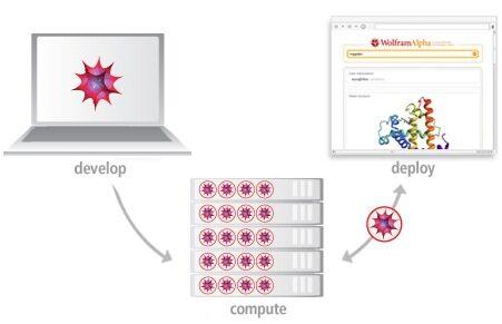 和Google互补的搜索引擎Wolfram|Alpha