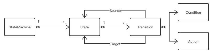 给 DSL 开个脑洞:无状态的状态机