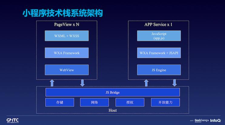 基于小程序技术栈的微信客户端跨平台实践
