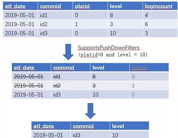 服务15亿+游戏用户数据的腾讯iData分析中心进化之路:计算引擎基础能力构建