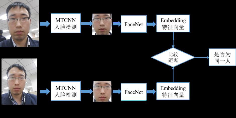 如何应用MTCNN和FaceNet模型实现人脸检测及识别