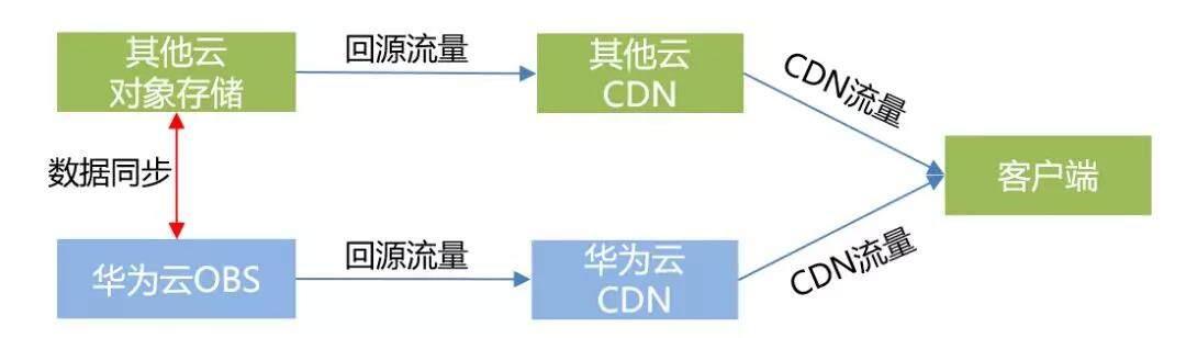 华为云OBS+CDN的最佳成本实践,都在这里了