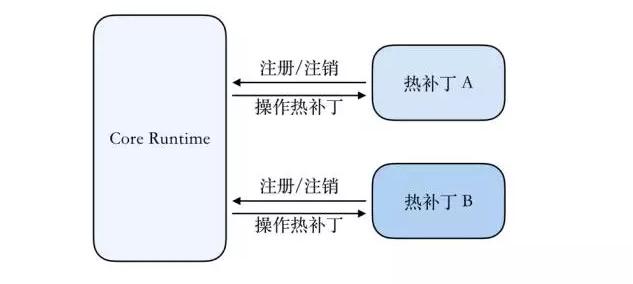 应用程序热补丁(三):完整的设计与实现