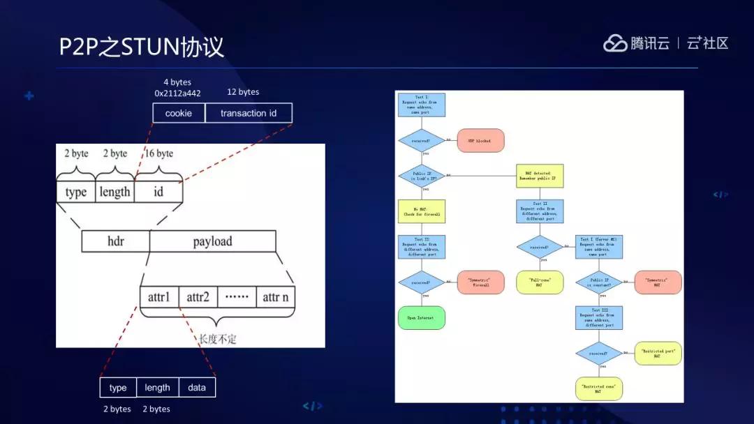 张鹏:腾讯云直播PCDN加速方案(上)