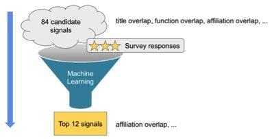 重新思考 LinkedIn 的认证模块架构
