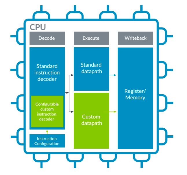 与RISC-V争锋?Arm推出CPU自定义指令,进军物联网芯片市场
