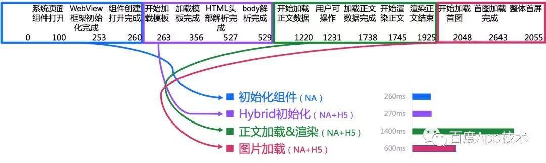 百度APP-Android H5首屏优化实践