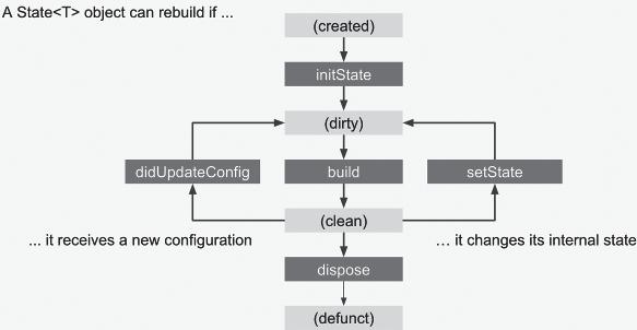 Flutter技术入门与实战(7):开启Flutter之旅 1.1.5