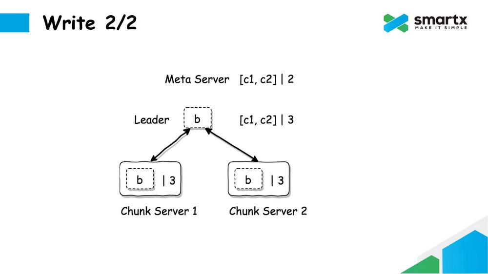 ZBS:SmartX自研分布式块存储系统