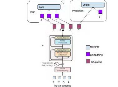 从MLP到Self-Attention,一文总览用户行为序列推荐模型