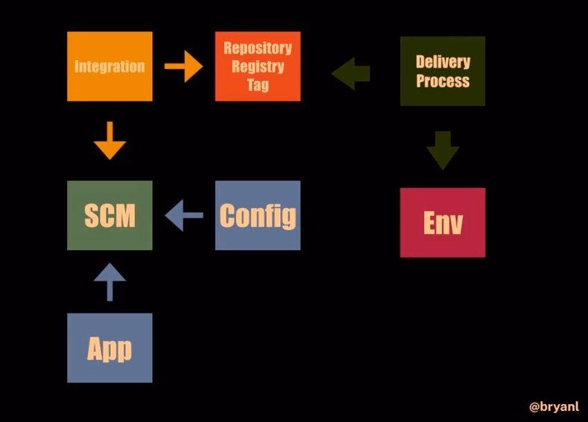 如何以可组合块的方式重构CI/CD管道