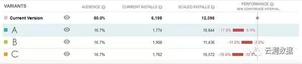 这样更新竟然降低了42%的下载量?