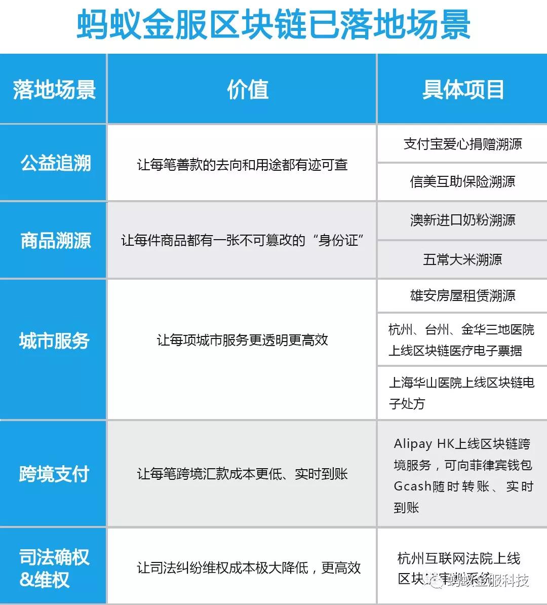 蚂蚁金服蒋国飞:区块链商用时代正在加速到来