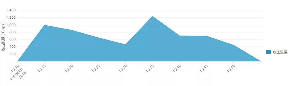 如何成功防护1.2T国内已知最大流量DDoS攻击?